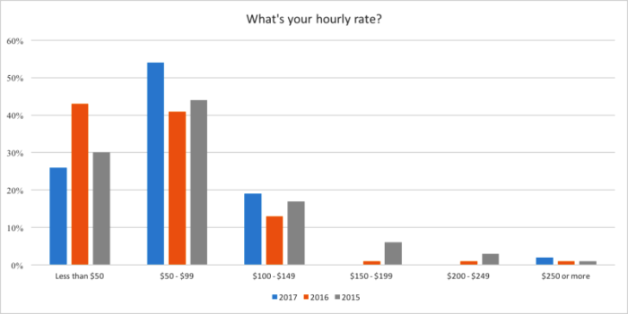 CopyHackers' Hourly Rate Survey
