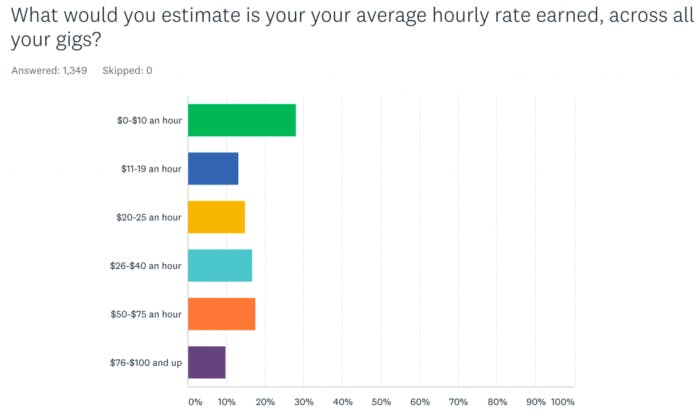 Average Hourly Rate for Freelance Writers